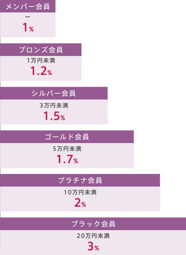 会員ステージグラフ